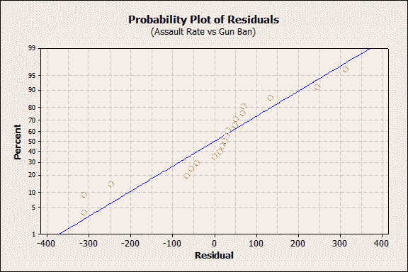 probility plot of residuals for assault rate vs gun ban