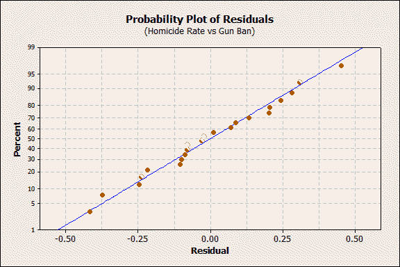 probility plot of residuals for homicide rate vs gun ban