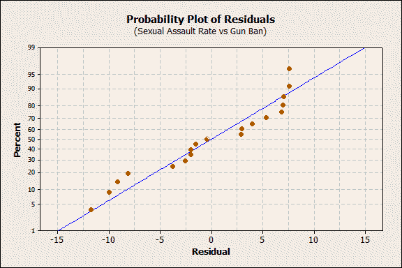 probility plot of residuals for sexual assault rate vs gun ban