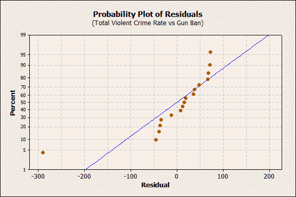 probility plot of residuals for violent crime rate vs gun ban