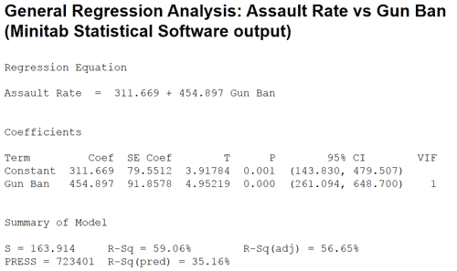 regression-analysis-assault-rate-vs-gun-ban
