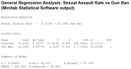 regression-analysis-sexual-assault-rate-vs-gun-ban