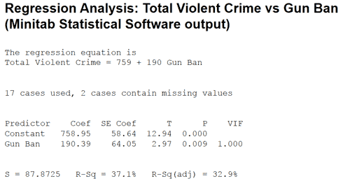 regression-analysis-total-violent-crime-rate-vs-gun-ban